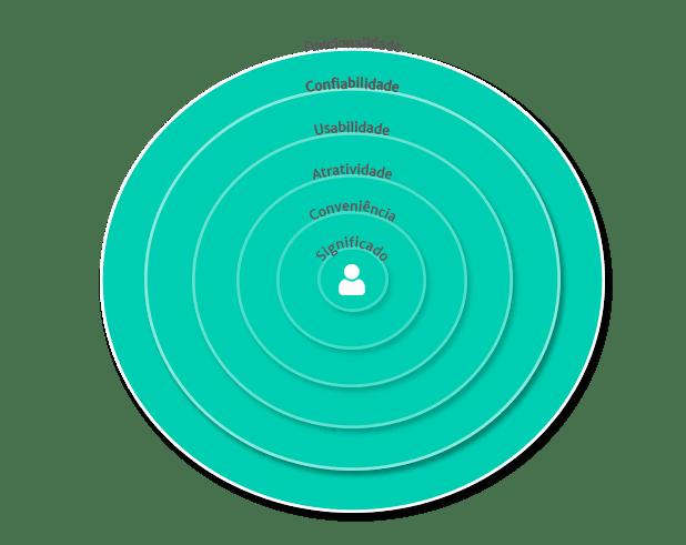 Círculo de individualização do aprendizado